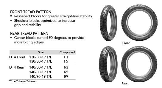 An infographic on Dunlop's all-new DT4 dirt track racing tires. Graphic courtesy of Dunlop.