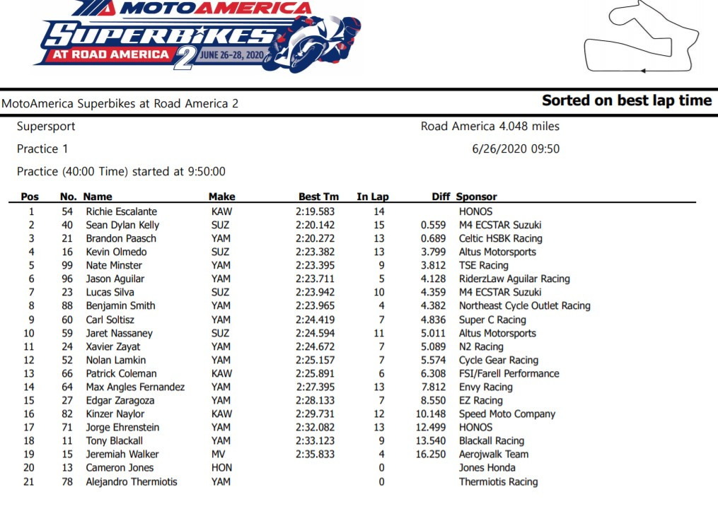 MotoAmerica Supersport Free Practice One Results
