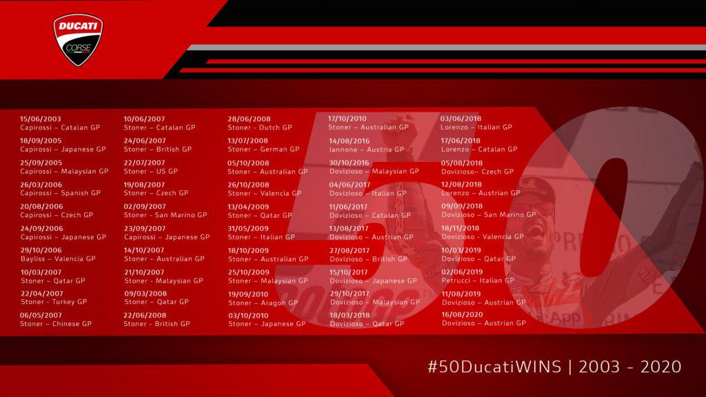 Ducati's 50 MotoGP race victories. Graphic courtesy Ducati.