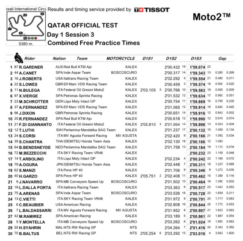 Combined results from Day One of the Moto2 pre-season test at Losail International Circuit in Qatar.